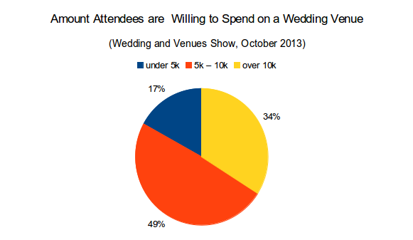 Amount Couples are Willing to Spend on a Wedding Venue