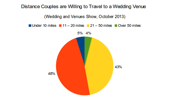 Distance Couples are Willing to Travel to a Wedding Venue